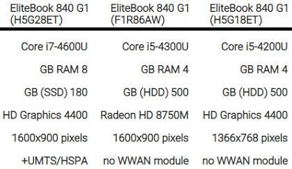 مشخصات لپ تاپ اچ پی hp elitebook 840 g1 - خرید از بانه