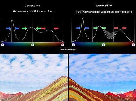 بانه - تلویزیون ال جی با فناوری نانو سل lg sm9500 - baneh24