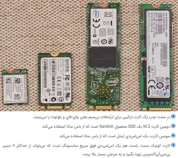 مشخصات انواع پورتها و کارتهای m.2 بانه 24
