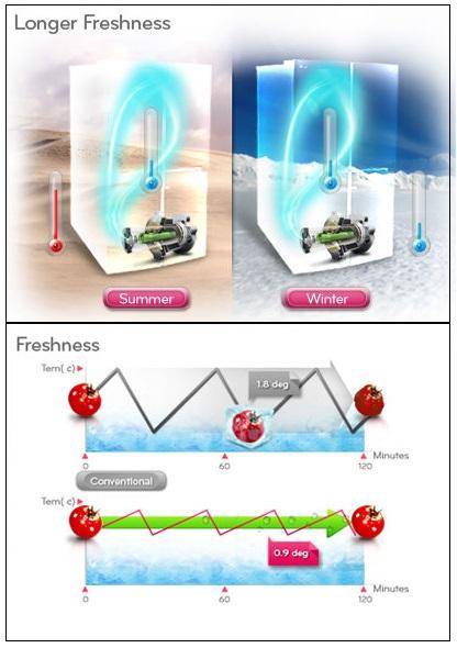 خرید یخچال از بانه - بازرگانی هور فروش یخچال فریزر